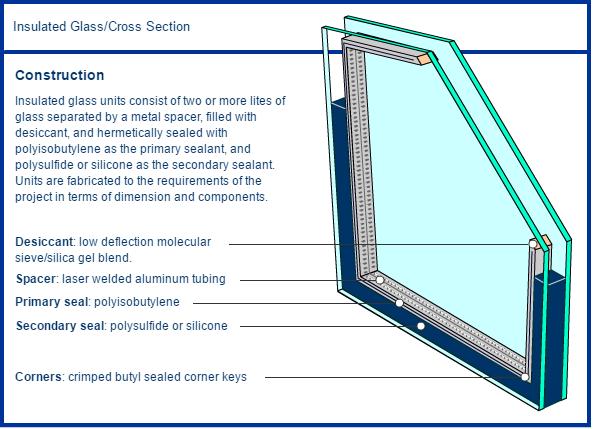 Insulated Glass - Glass Fabricators Inc  Des Moines, IA